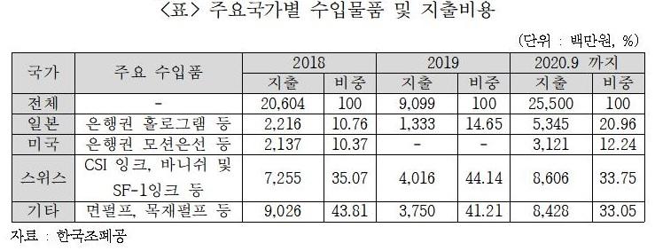 """[2020국감]""""日 경제보복 나몰라라""""…조폐公, 日 물품 수입액 53억원"""