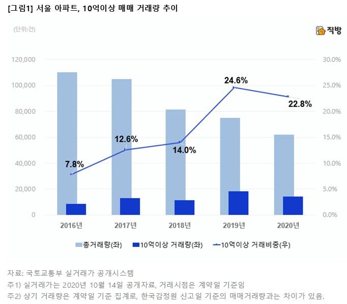 고가주택 규제 강화하자…서울 10억 이상 매매비중 '꺾였다'