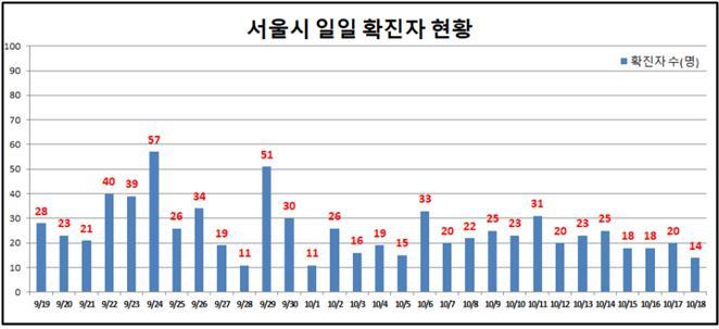 서울 어제 확진자 수 14명 증가 … 기존 집단감염서 '조용한 전파'
