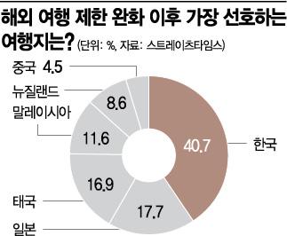 """싱가포르인 40% """"'K방역'이라면 안심, 여행제한 풀리면 한국行"""""""