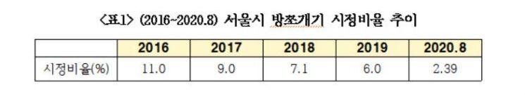 """[2020국감]서울시 '방쪼개기' 시정률 올해 2%대…""""근본적 대책 필요"""""""
