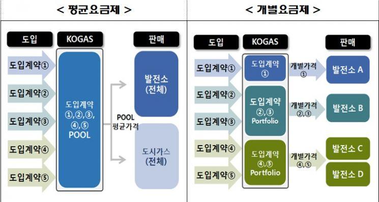 자료=한국가스공사