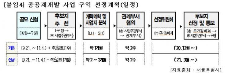 """[2020국감]서울시 재개발·재건축 해제구역 394개소…""""공공개발 확대해야"""""""