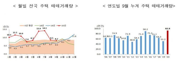 2020년 9월 기준 주택 매매거래량 추이 (제공=국토교통부)