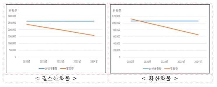 """사업장 대기오염물질 총량제 확대…""""2024년 배출물질 40% 저감"""""""