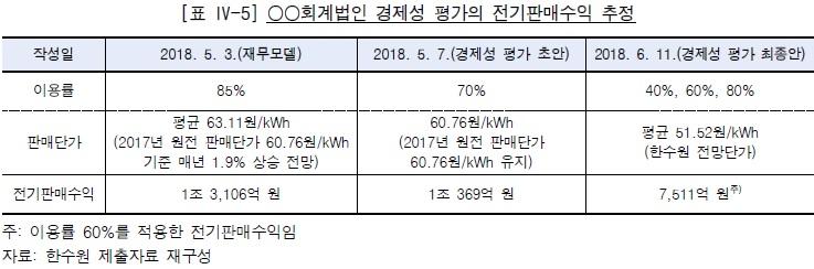 '월성1호기 조기폐쇄 결정의 타당성 점검 감사 보고서' 내용.(자료=감사원)
