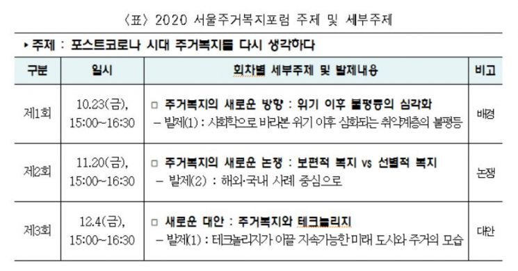"""""""위드 코로나 시대, 주거복지모델 구축"""" 서울시, '2020 서울주거복지포럼' 개최"""