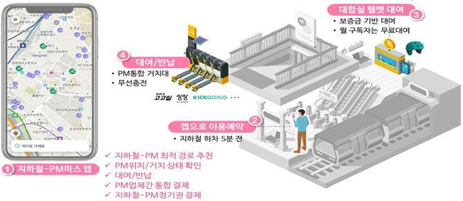 서울교통공사-KSTI, 지하철역 인근에 공유킥보드 충전거치대 운영