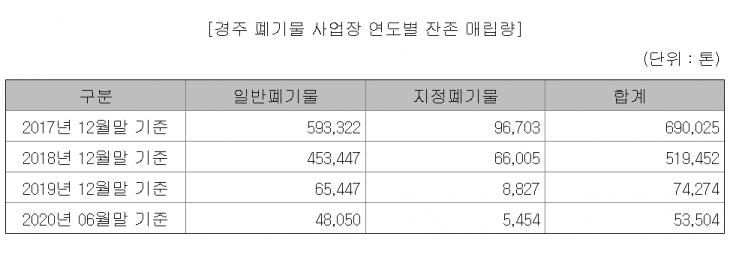 [기업 자금조달]제넨바이오③, 폐기물 처리업 지속 위해 117억 투자