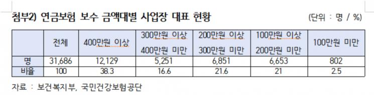 [2020국감] 건보료는 적게, 연금은 많이…'얌체사장' 3만명 달해