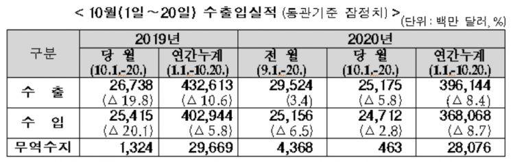 """10월 중순 일평균 수출 5.9%↑…""""회복 흐름 지속 中""""(종합)"""