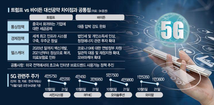 기대감 무르익는 5G 관련주·통신주…실적·美 대선 수혜