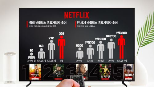 """""""한국은 특별해""""… '무임승차 논란' 넷플릭스, K컬쳐 타고 날았다(종합)"""