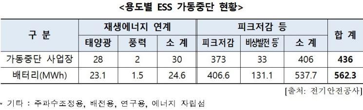 """[2020국감]""""전국 ESS 다섯개 중 한개는 가동 중단"""""""