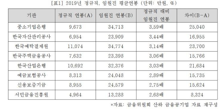 """[2020국감]직원 36%가 억대 연봉…""""금융공기업 문제있어"""""""
