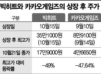 """""""빅히트가 아니라 '빚히트'"""" 2030의 울분"""