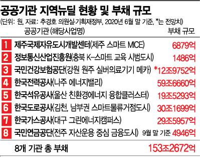 [단독]지역뉴딜 동원 공공기관 8곳, 이미 부채만 153兆