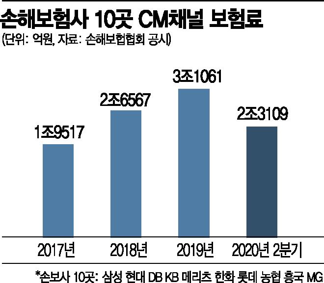 손보사, '사이버마케팅채널' 성장세 가팔라