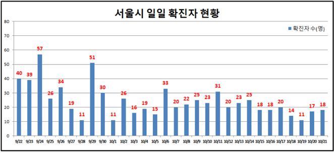 스포츠센터·요양원 등 서울 어제 확진자 18명 … 사망자 3명 추가