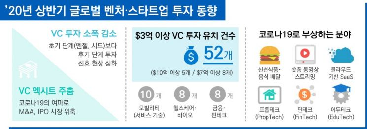 """삼정KPMG """"코로나19로 국내 벤처·스타트업 대형 투자 줄어"""""""