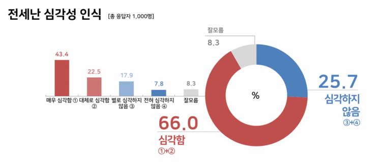 """수도권 주민 3명중 2명 """"전세난 심각"""""""