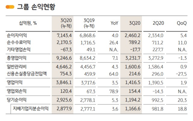 KB금융, 3분기 순익 1조1666억…'깜짝' 최대 실적(종합)