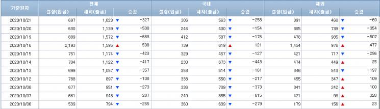 [일일펀드동향]국내 주식형펀드, 3거래일 연속 순유출