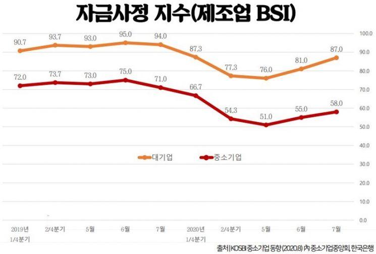 제조업 BIS(기업경기실사지수) 자금사정지수.(자료=김경만 더불어민주당 의원실)