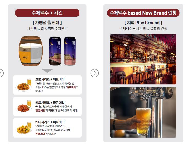 교촌이 공개한 '수제맥주 활용 치킨 브랜드 차별화 및 새 브랜드 플랫폼으로의 확장 계획'