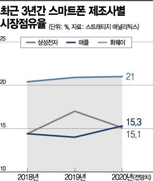 """""""사전예약이 수강신청보다 어려워"""" 밤잠 설친 애플 팬들"""