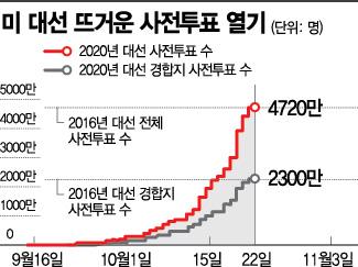 """""""美 대선 4780만명, 선택 마쳤다""""…지난 대선 넘어선 사전투표"""