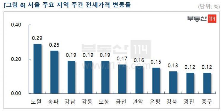 이번주 서울 아파트 매매가격 상승률 소폭↑…전셋값 고공행진 여전