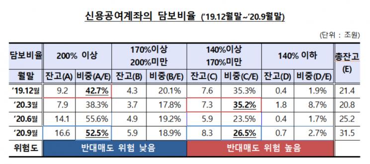 """""""개미 빚투 연중 최고""""…신용융자잔고 16조4000억원"""