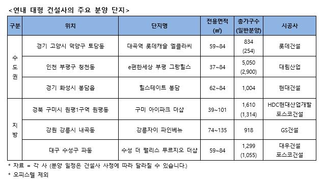 """""""기회는 아직 있다""""…10대 건설사 분양 올해 55곳 남았다"""