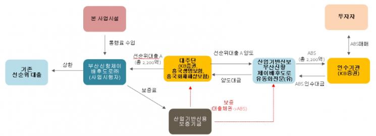 '부산신항 배후도로' 2200억 PF 리파이낸싱…신보 지원