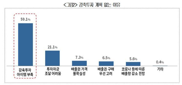 """배출권 3기 시작되지만…기업들 """"온실가스 감축기술 부족"""" 호소"""