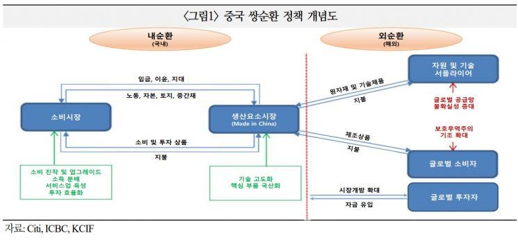"""""""中 쌍순환 정책, 한국 등 중간재 수출국에 부정적 영향"""""""