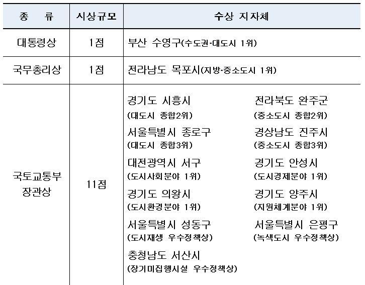 부산 수영구, '2020 대한민국 도시대상' 대통령상 수상