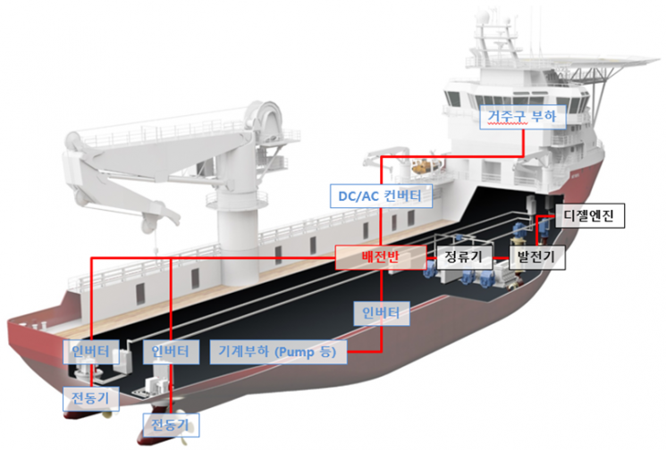 '20MW급 선박용 직류기반 최적 전력계통시스템 개발' 개념도.(자료=한국산업기술평가관리원)
