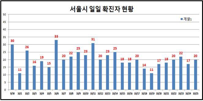 서울 어제 코로나19 확진자 20명 … 가족·지인모임 집단감염 지속