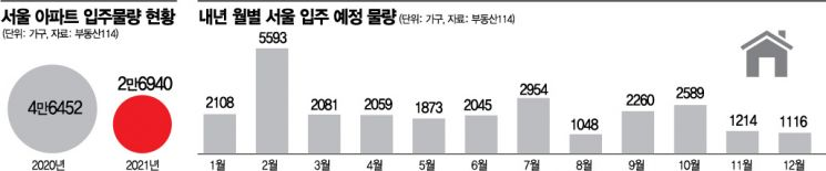 """내년 서울입주, 올해의 60%…""""전세난 더 심해질 것"""""""