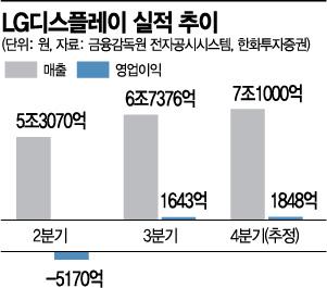 """2년만에 흑자전환 LG디스플레이…""""4분기도 좋다"""""""