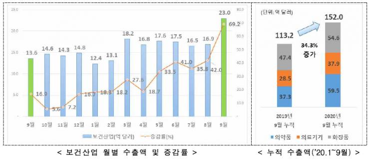 지난해 9월 이후 월별 보건산업 수출현황<보건산업진흥원 제공>