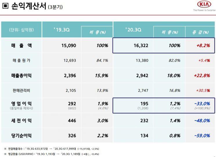 [기아차 컨콜]품질비용 털어도…3Q 영업익 1953억원(종합)