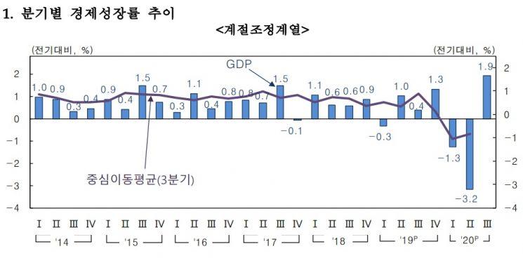 '수출 기저효과' 3분기 성장률 1.9%, 예상보다 큰 반등 (상보)
