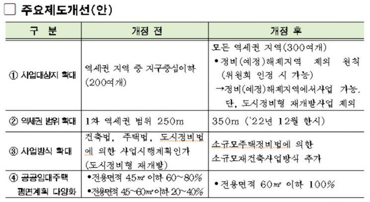 서울시, 역세권 주택공급 확대…2022년까지 8000가구 추가 공급
