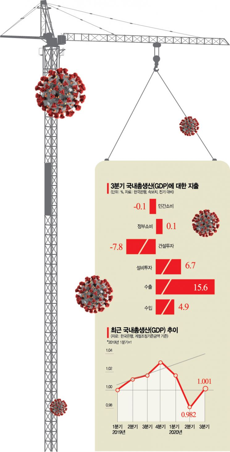 """韓銀 """"V자 반등은 아니다""""…홍남기 """"경제 회복궤도 진입"""""""