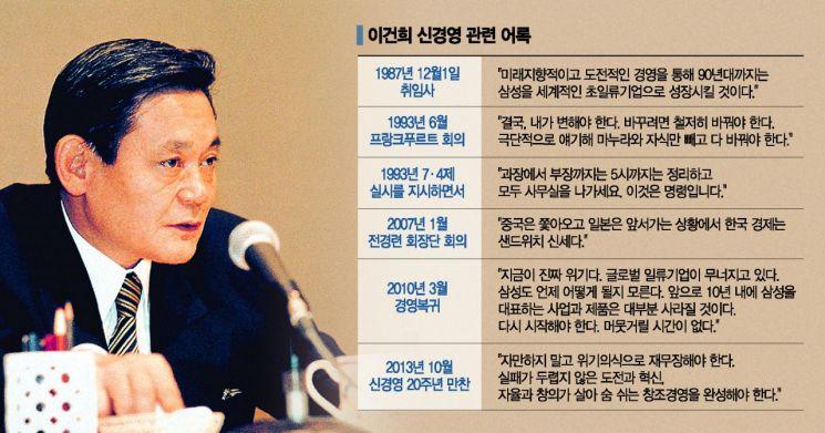 [이건희 리더십 재조명(上)]삼성 역사 한 획 그은 1993년 '신경영' 선언