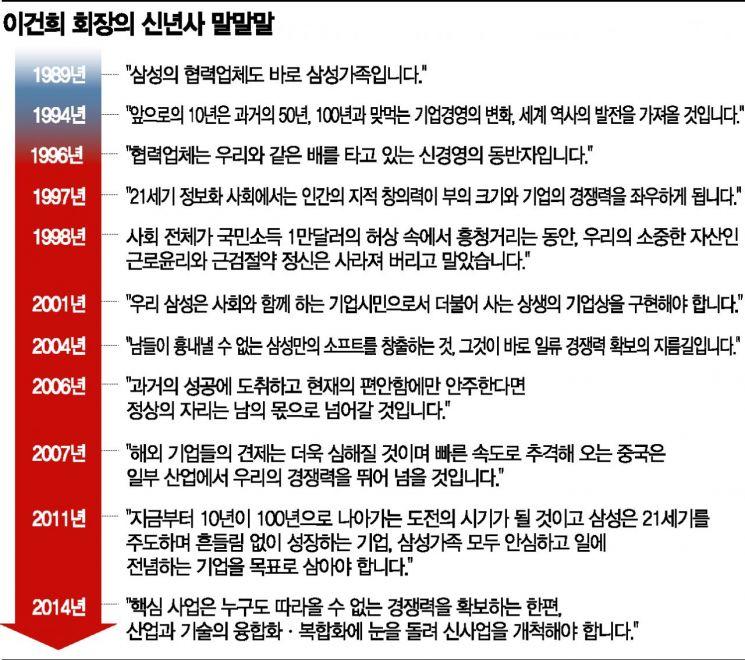숱한 화제 낳은 이건희 신년사로 본 '혜안'
