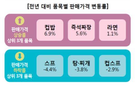 품목별 가정간편식 판매가격 변동률 (자료=한국소비자원)